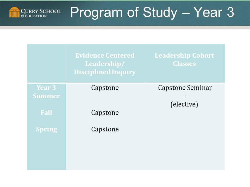 Program of Study – Year 3 Evidence Centered Leadership/ Disciplined Inquiry. Leadership Cohort Classes.