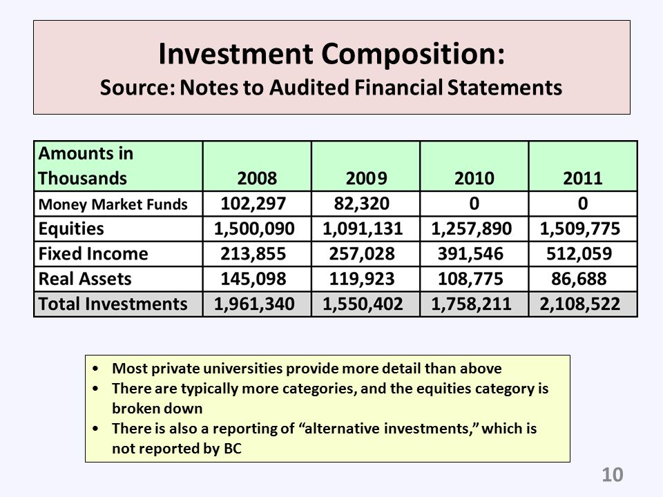 Investment Composition: Source: Notes to Audited Financial Statements