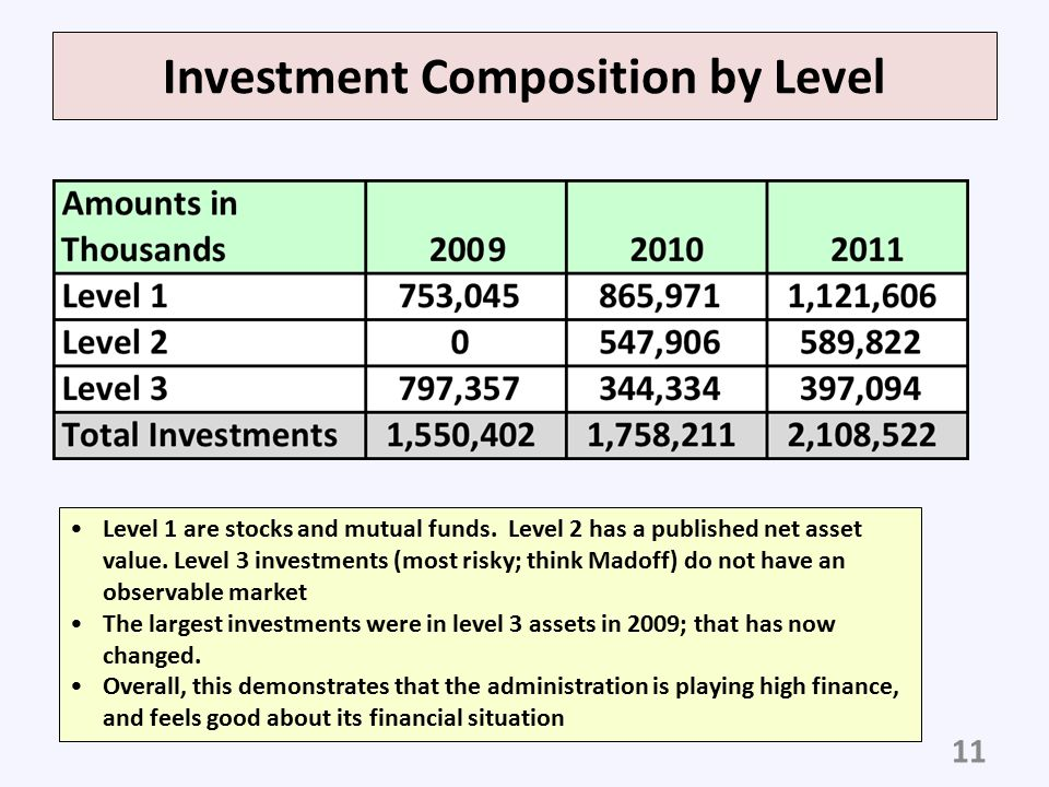 Investment Composition by Level