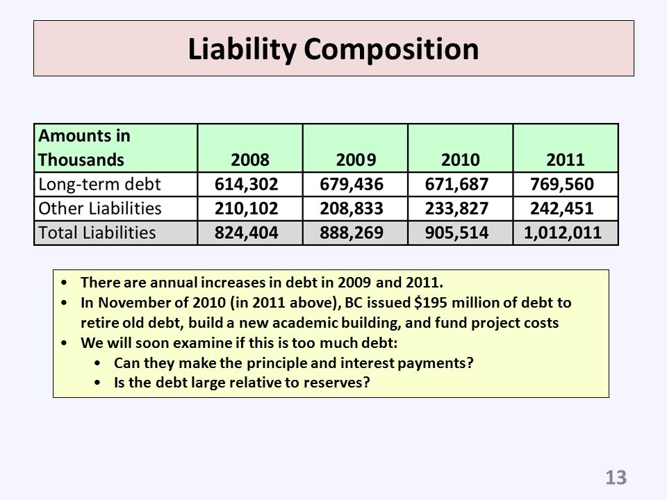 Liability Composition