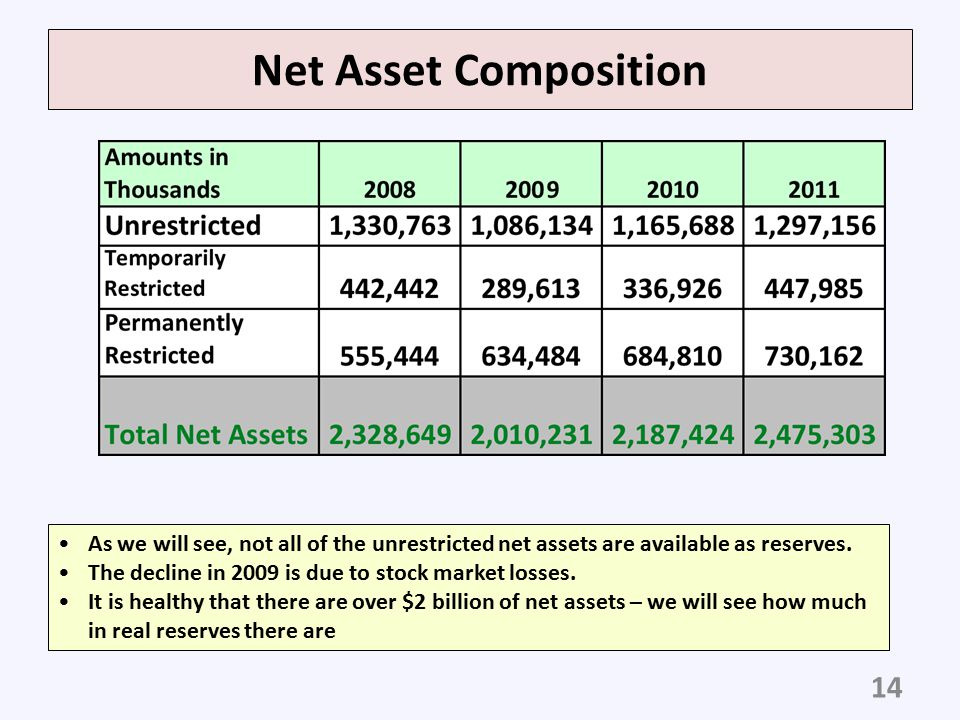 Net Asset Composition As we will see, not all of the unrestricted net assets are available as reserves.