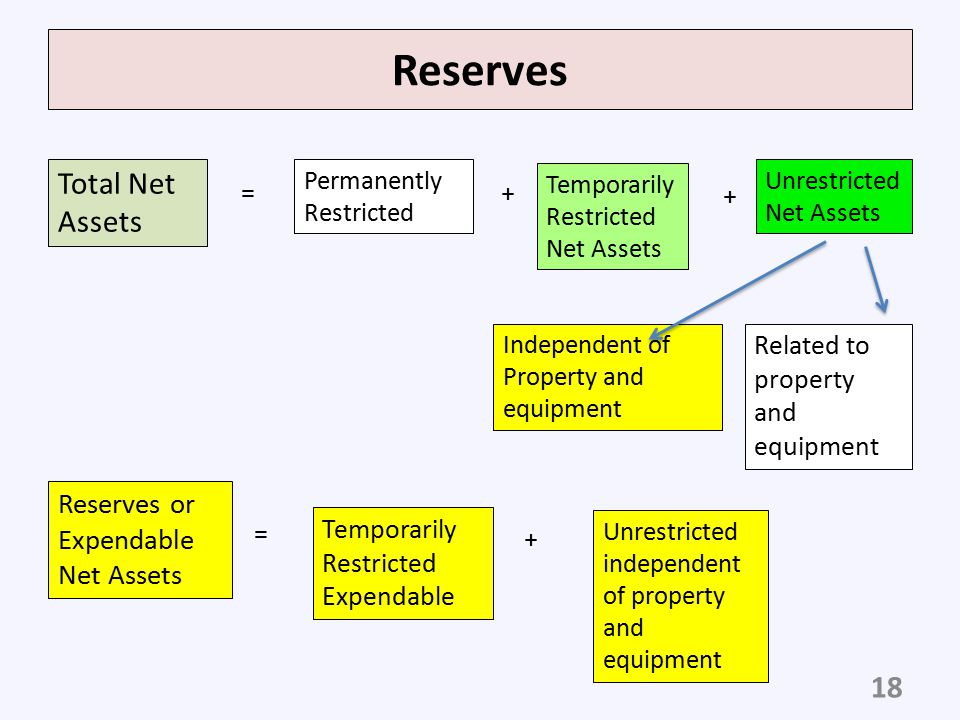 Reserves Total Net Assets Reserves or Expendable Net Assets