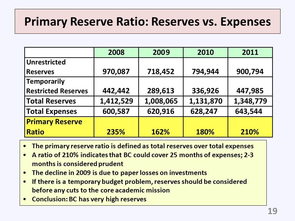 Primary Reserve Ratio: Reserves vs. Expenses