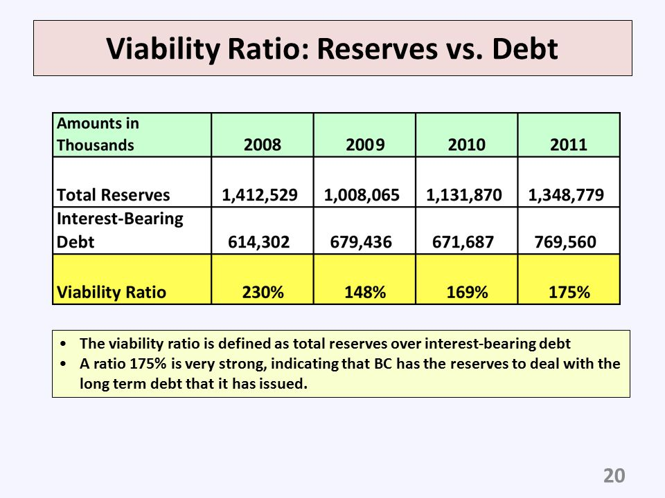 Viability Ratio: Reserves vs. Debt