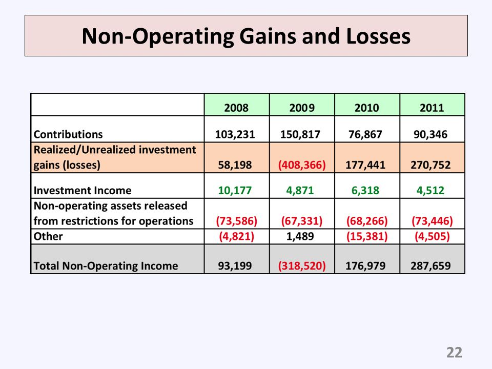 Non-Operating Gains and Losses