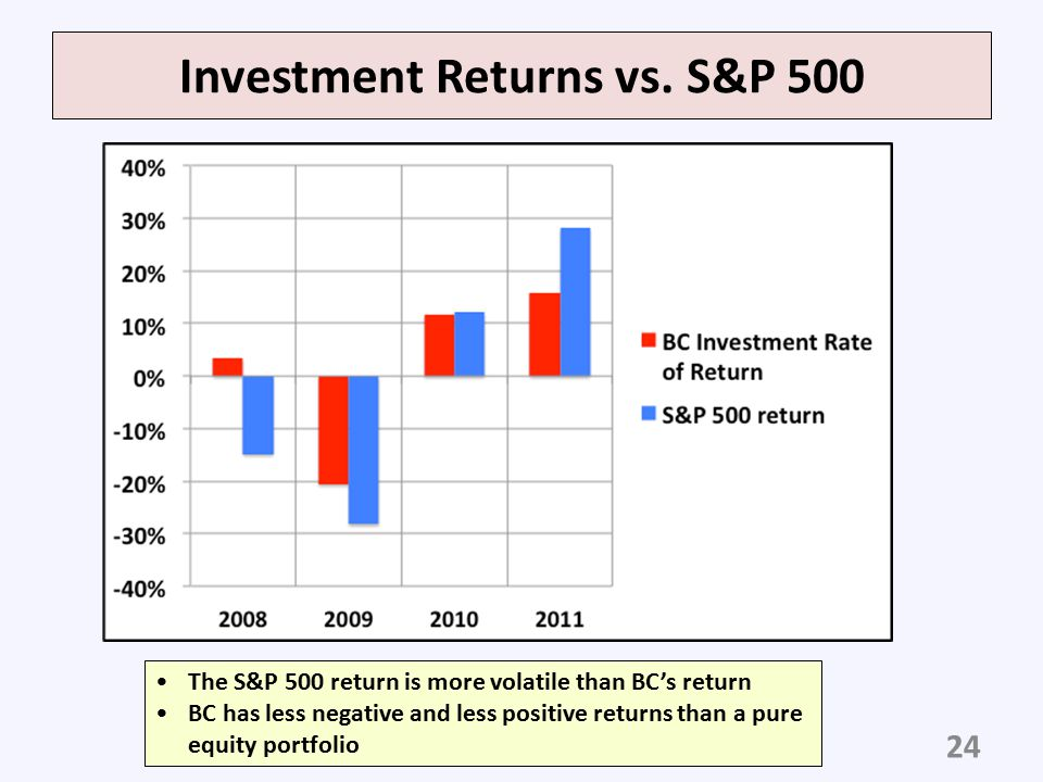 Investment Returns vs. S&P 500