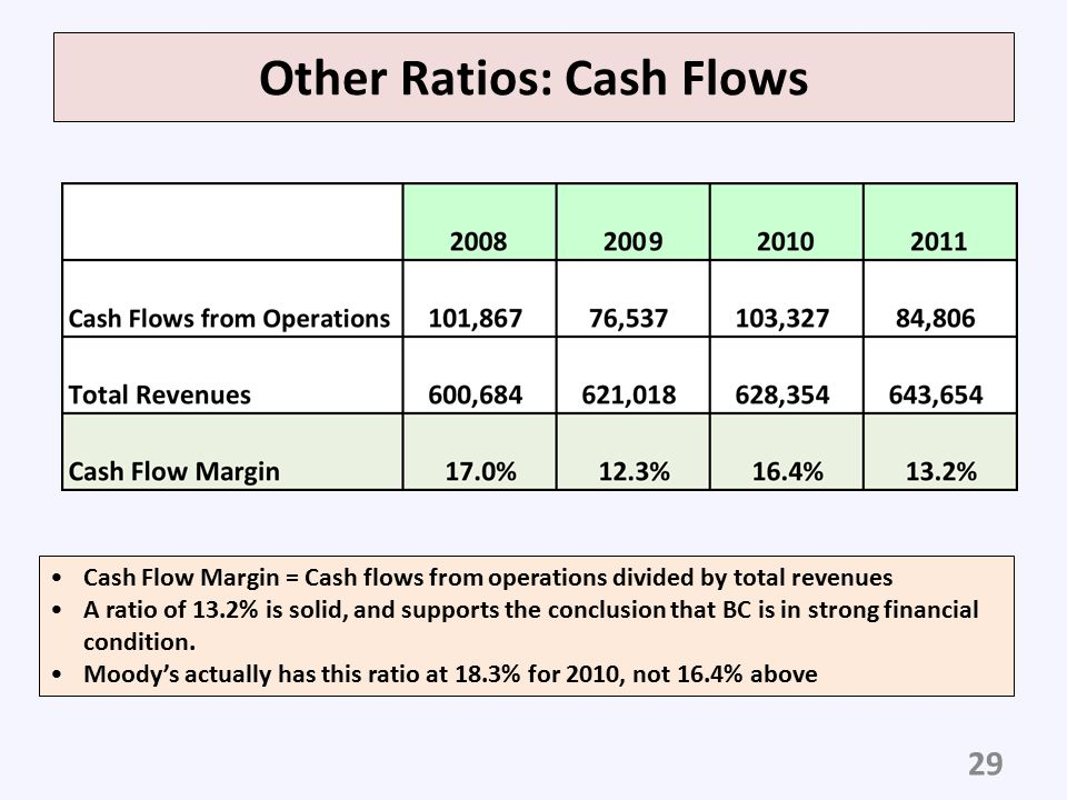 Other Ratios: Cash Flows