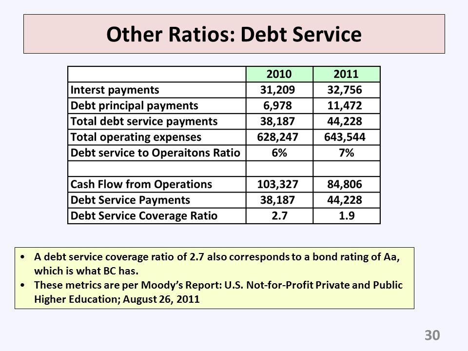 Other Ratios: Debt Service