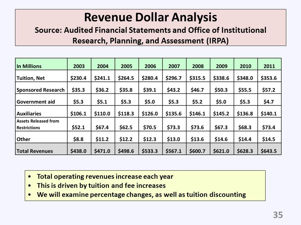 Revenue Dollar Analysis Source: Audited Financial Statements and Office of Institutional Research, Planning, and Assessment (IRPA)