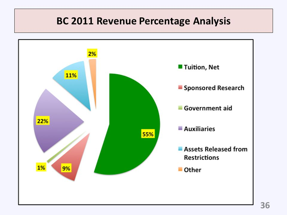 BC 2011 Revenue Percentage Analysis