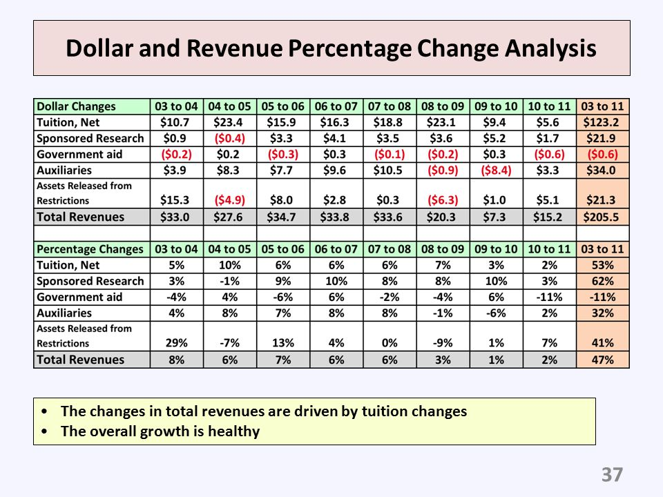 Dollar and Revenue Percentage Change Analysis