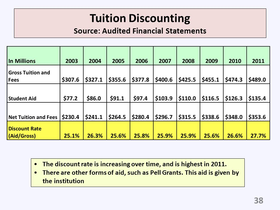 Tuition Discounting Source: Audited Financial Statements