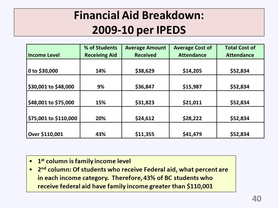 Financial Aid Breakdown: 2009-10 per IPEDS