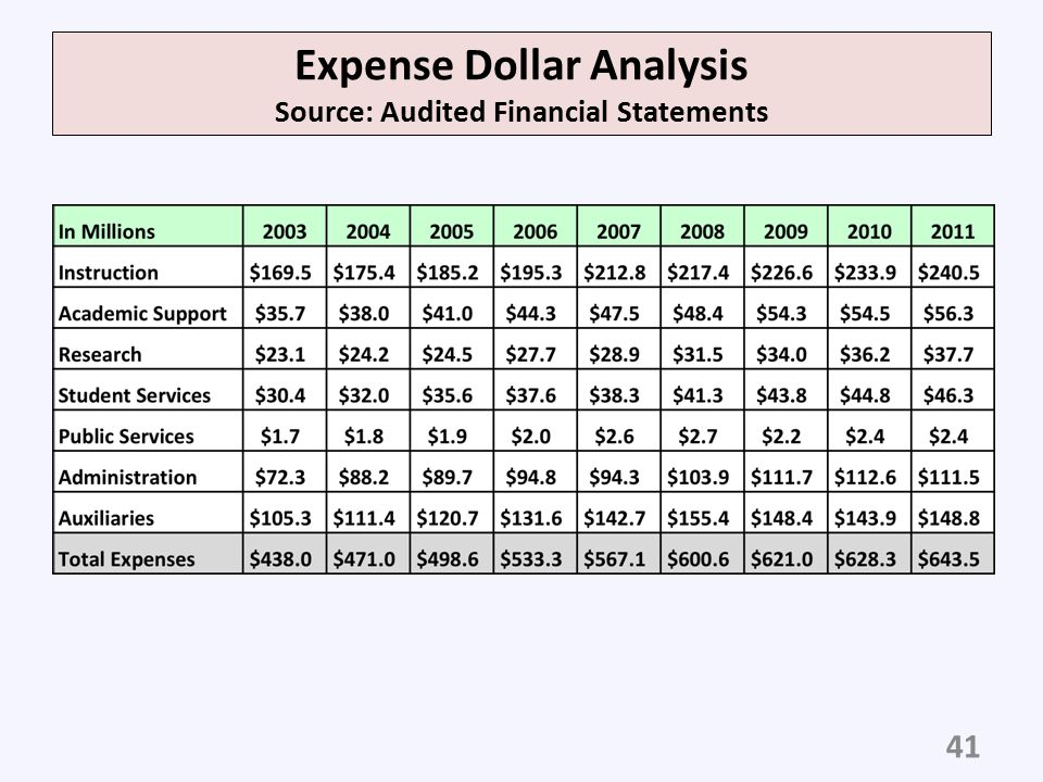 Expense Dollar Analysis Source: Audited Financial Statements