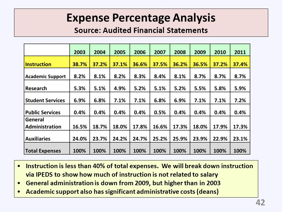 Expense Percentage Analysis Source: Audited Financial Statements