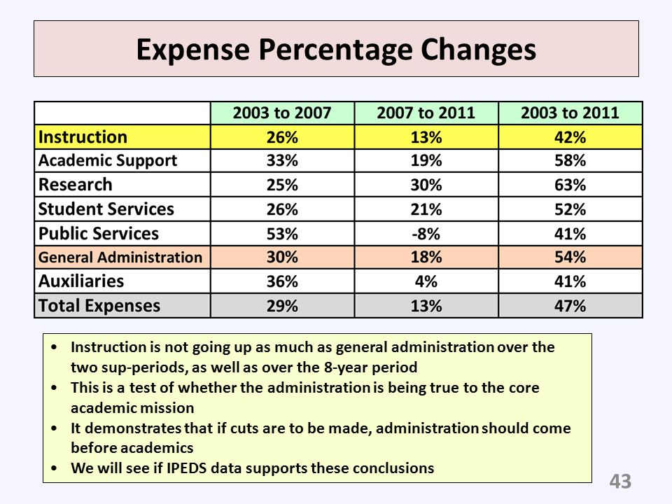 Expense Percentage Changes