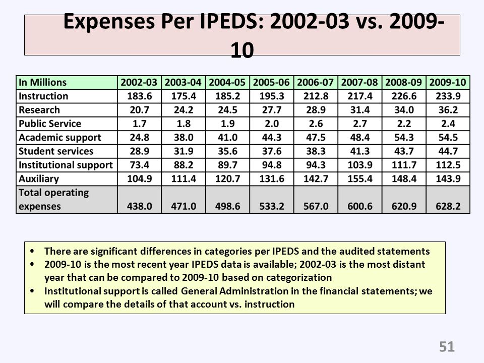 Expenses Per IPEDS: 2002-03 vs. 2009-10