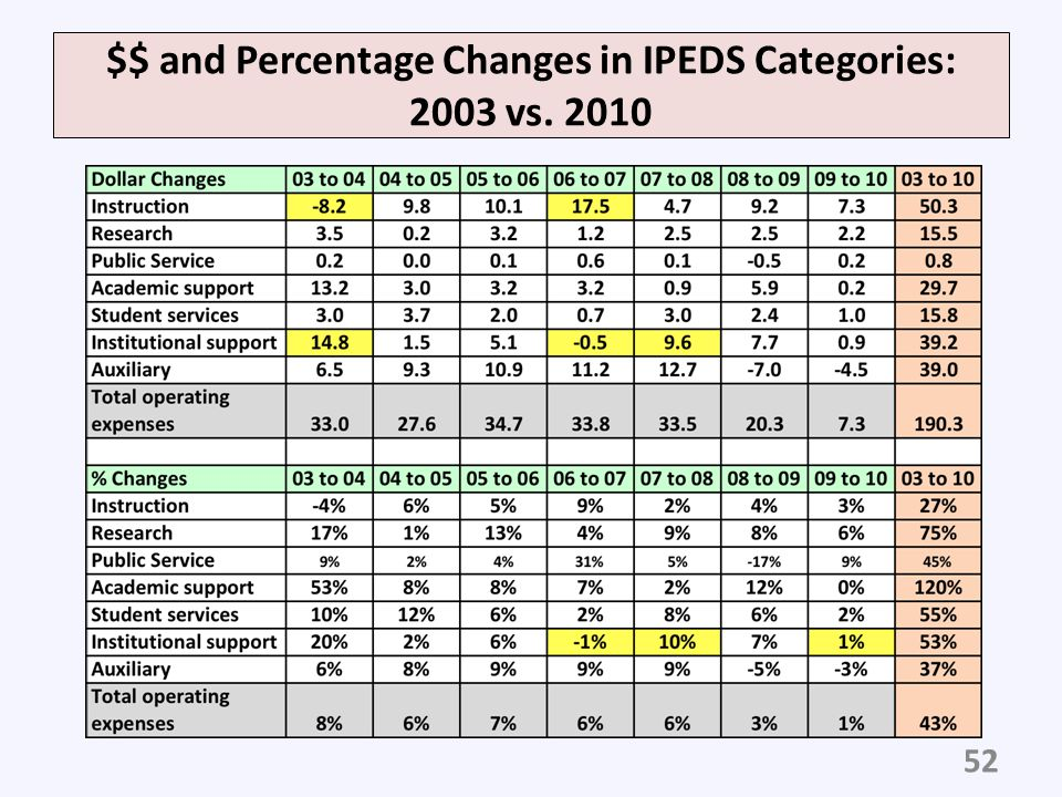 $$ and Percentage Changes in IPEDS Categories: 2003 vs. 2010