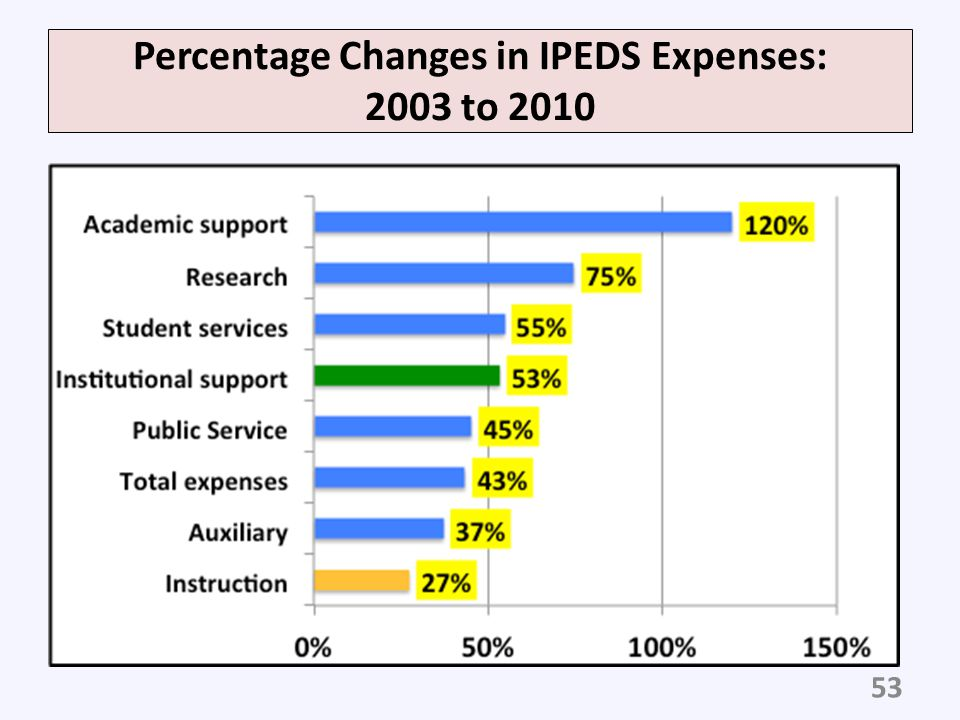 Percentage Changes in IPEDS Expenses: 2003 to 2010