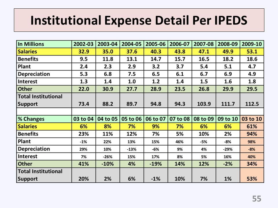 Institutional Expense Detail Per IPEDS