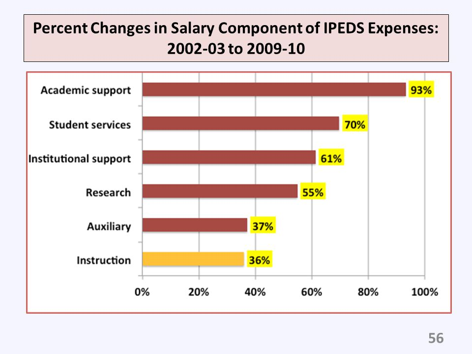 Percent Changes in Salary Component of IPEDS Expenses: 2002-03 to 2009-10