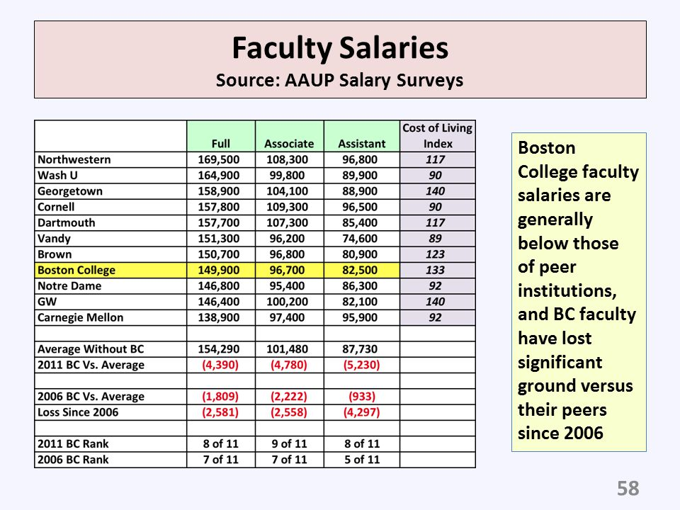 Faculty Salaries Source: AAUP Salary Surveys