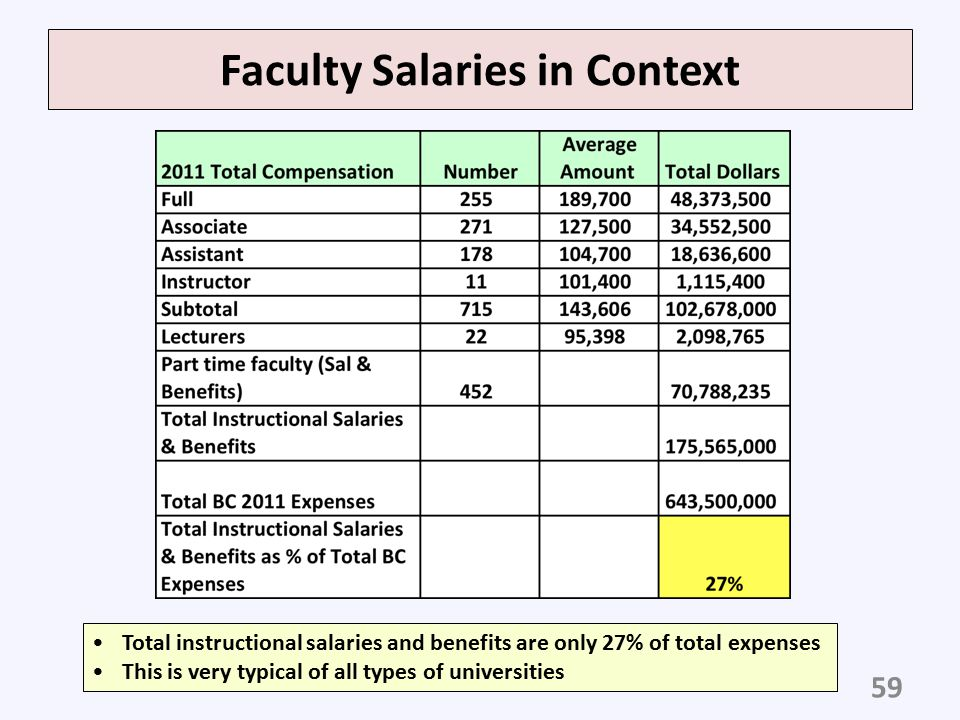 Faculty Salaries in Context