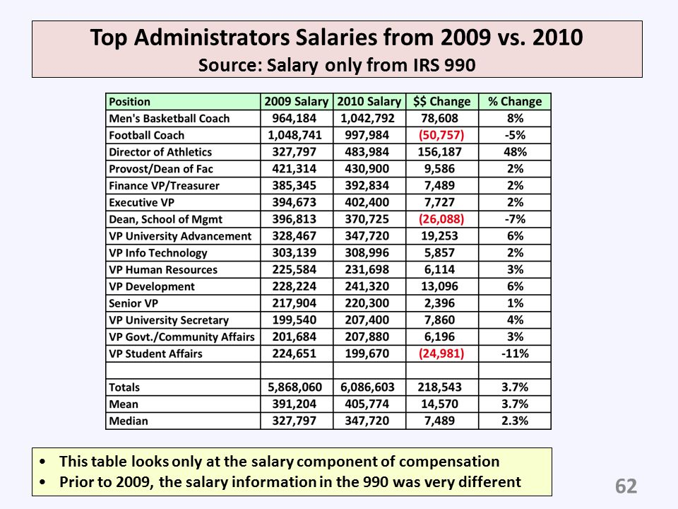 Top Administrators Salaries from 2009 vs