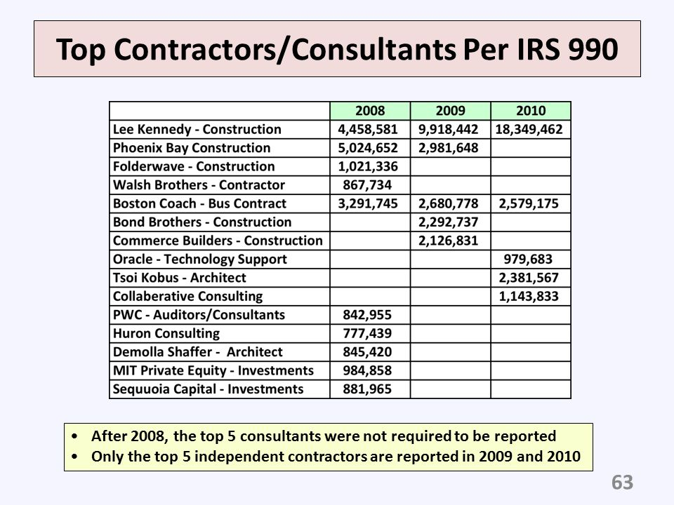 Top Contractors/Consultants Per IRS 990