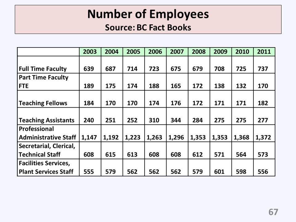 Number of Employees Source: BC Fact Books