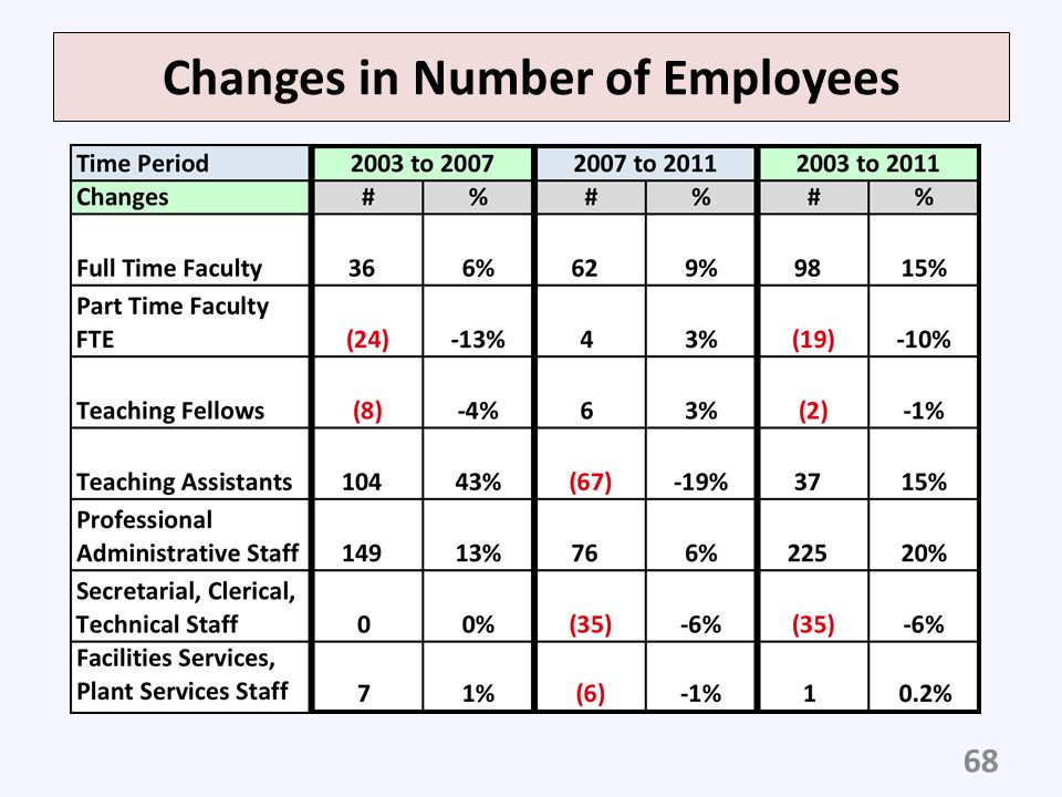 Changes in Number of Employees