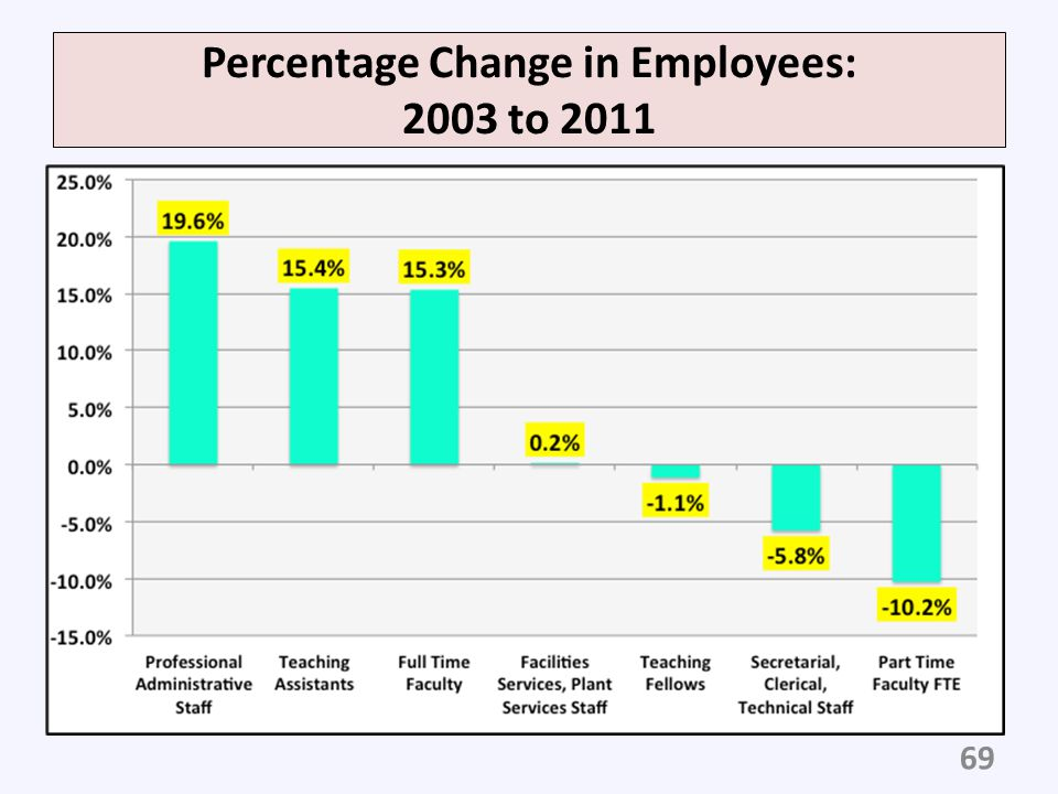 Percentage Change in Employees: 2003 to 2011
