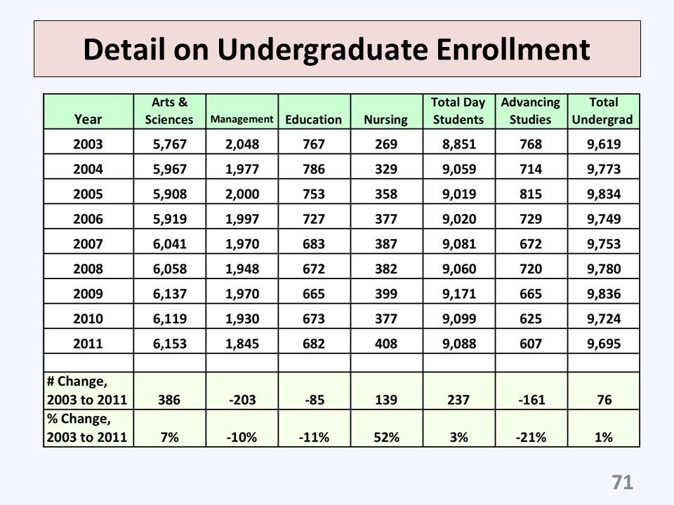 Detail on Undergraduate Enrollment