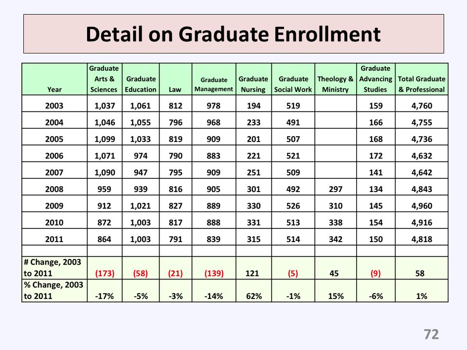 Detail on Graduate Enrollment