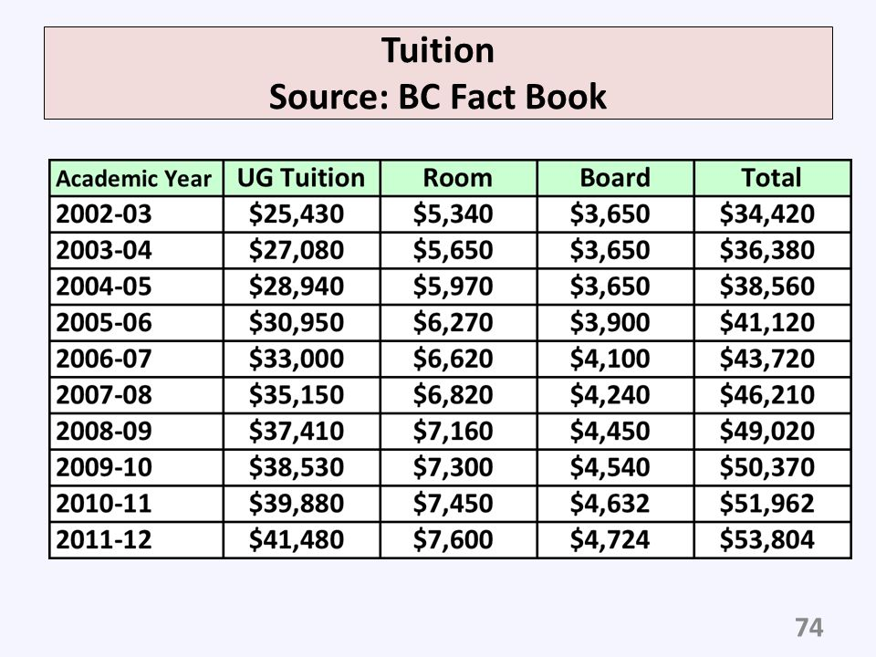 Tuition Source: BC Fact Book