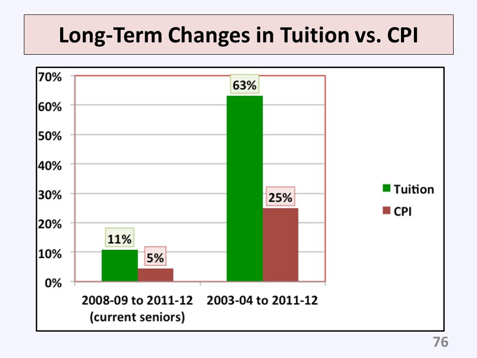 Long-Term Changes in Tuition vs. CPI