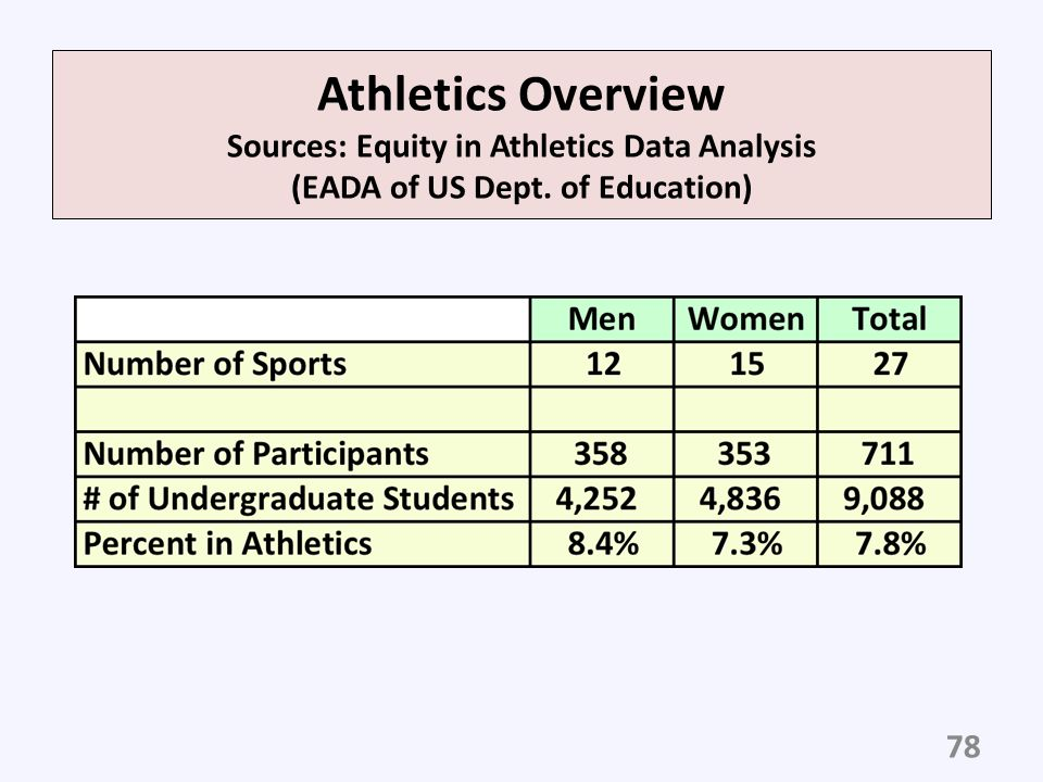 Athletics Overview Sources: Equity in Athletics Data Analysis (EADA of US Dept. of Education)