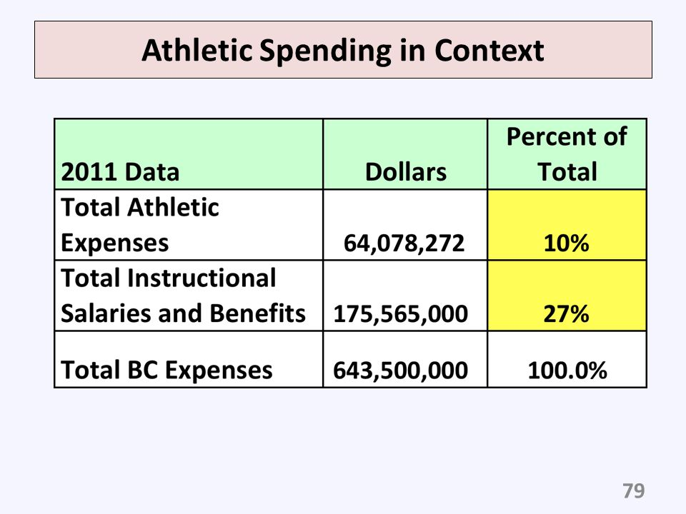 Athletic Spending in Context