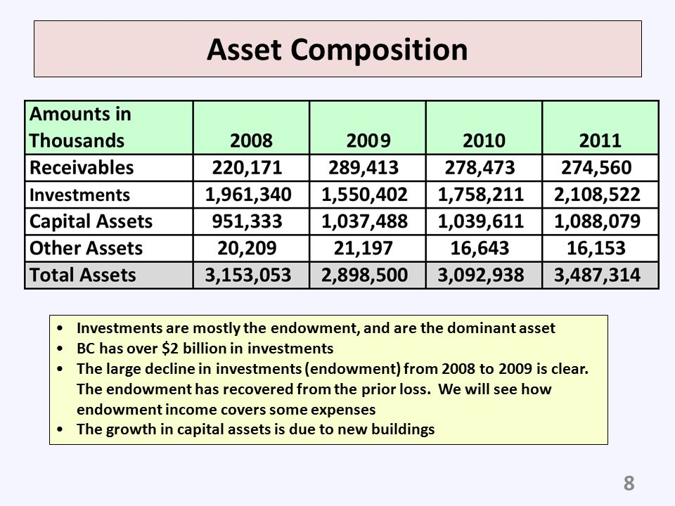 Asset Composition Investments are mostly the endowment, and are the dominant asset. BC has over $2 billion in investments.