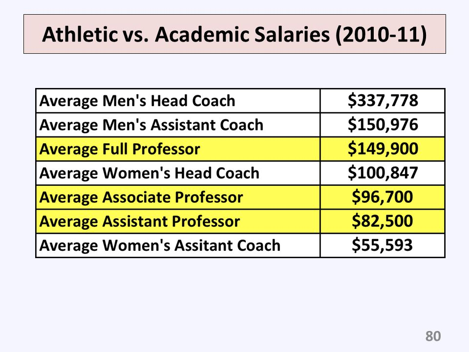 Athletic vs. Academic Salaries (2010-11)