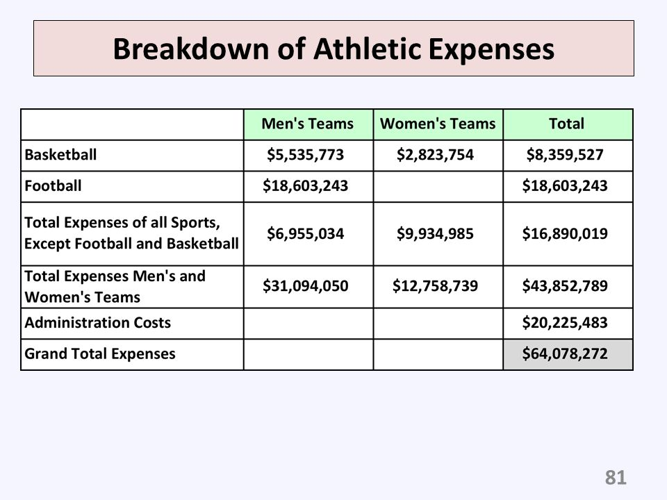 Breakdown of Athletic Expenses