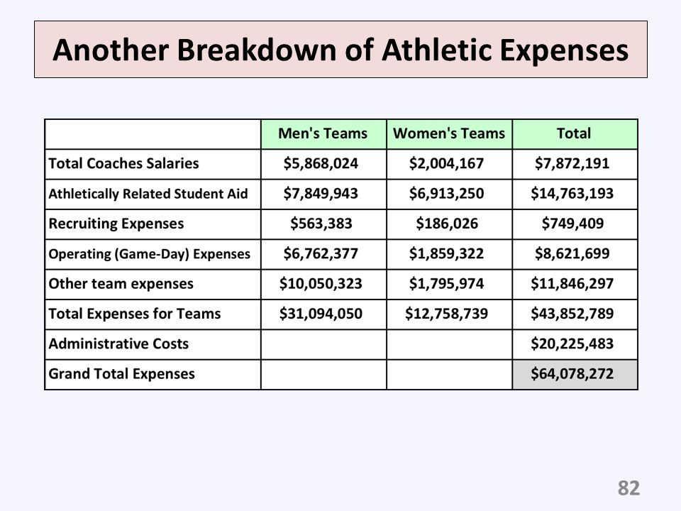 Another Breakdown of Athletic Expenses