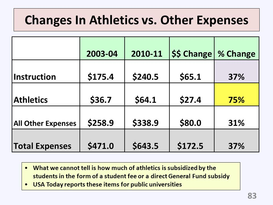 Changes In Athletics vs. Other Expenses