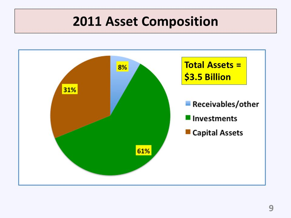 2011 Asset Composition Total Assets = $3.5 Billion