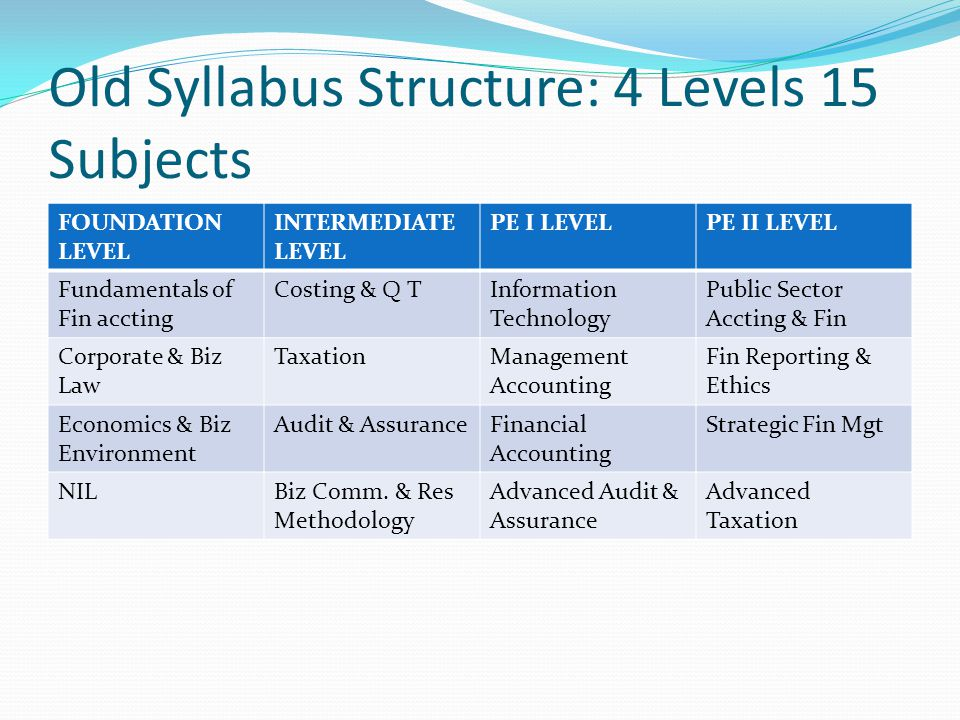 Old Syllabus Structure: 4 Levels 15 Subjects