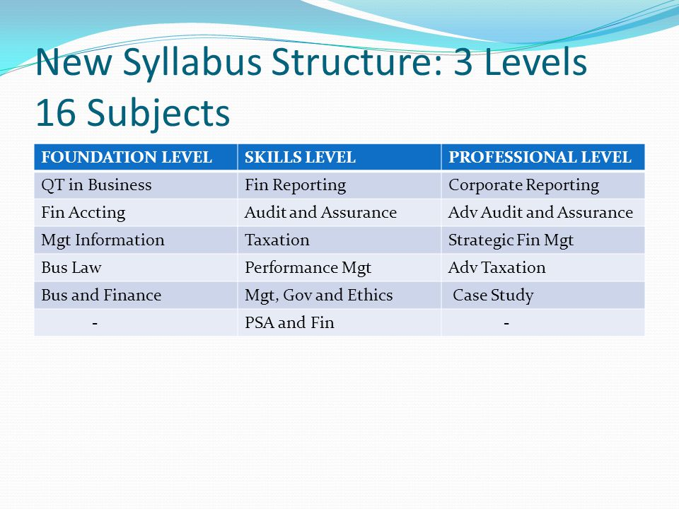 New Syllabus Structure: 3 Levels 16 Subjects