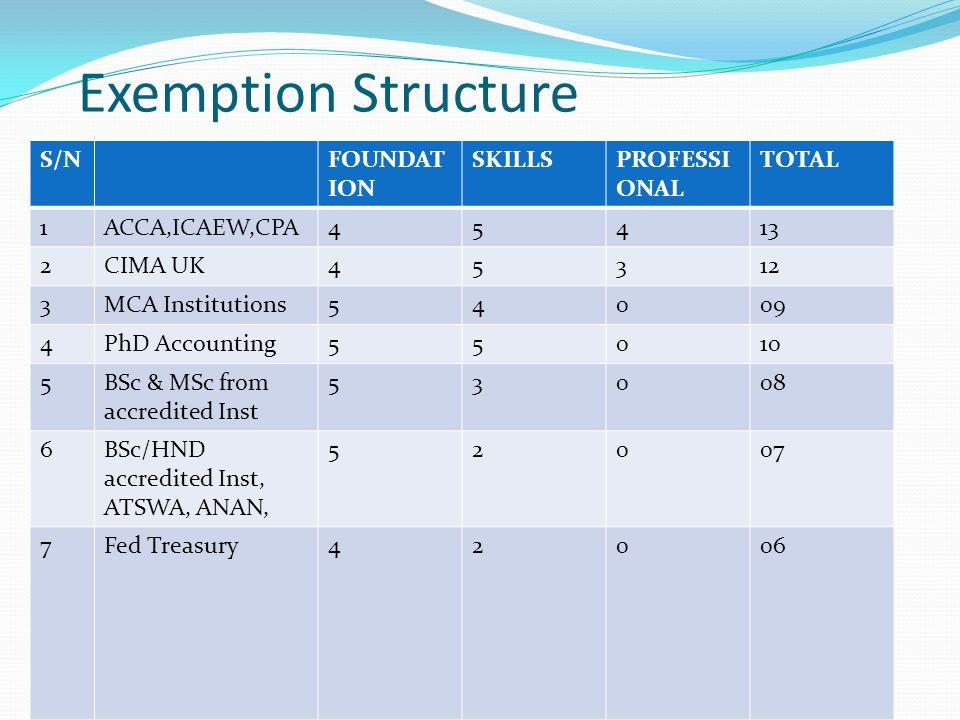 Exem Exemption Structure