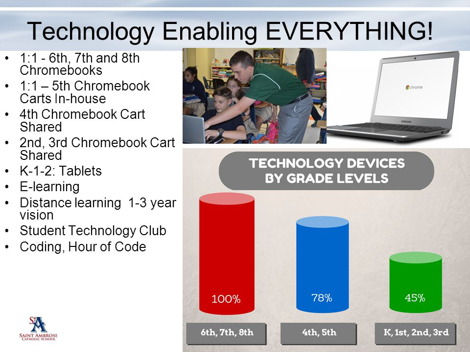 Technology Enabling EVERYTHING!