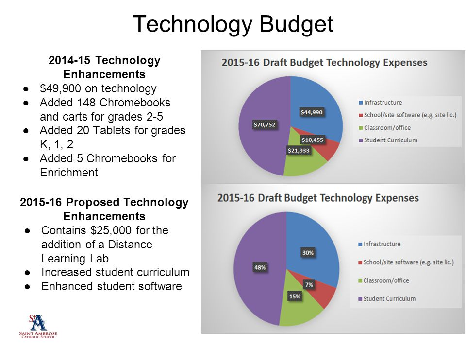 Technology Budget 2014-15 Technology Enhancements