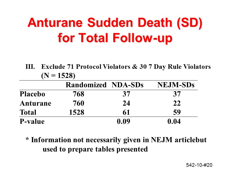 Anturane Sudden Death (SD) for Total Follow-up